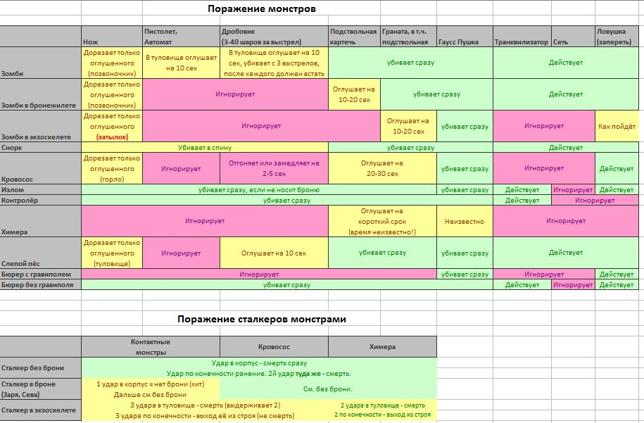 Правила по монстре 2017 таблица.JPG